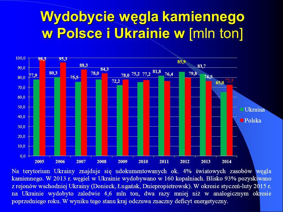 Wydobycie węgla kamiennego w Polsce i Ukrainie w [mln ton]
